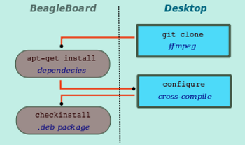 cross-compile-desktop-and-arm-board-illustration.png