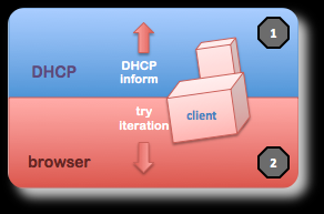 Getting proxy setting (WPAD) from DHCP or directly by browser iterative decision